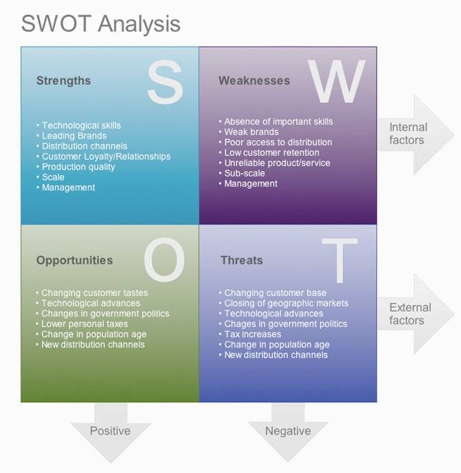 Swot Analysis Of Ptcl Bohat Ala