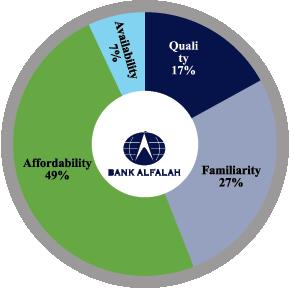 bank alfalah market analysis