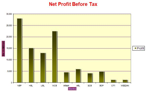 bank alfalah net profit before tax