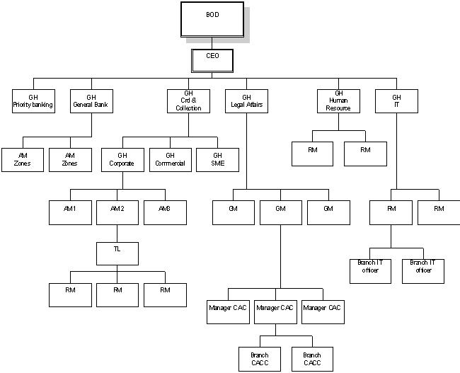 bank alfalah management hierarchy