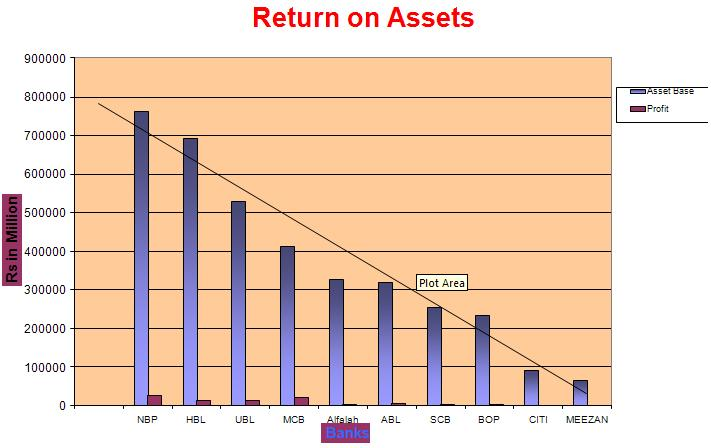 bank alfalah return on assets