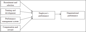 impact of human resource practices on organizational performance