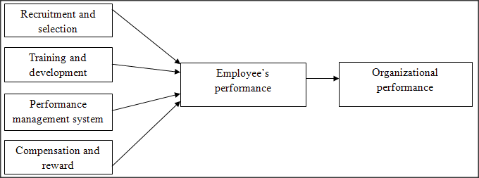 a study of training and performance management of an organization Performance management aims at developing individuals with the required  for working towards the shared meaningful objectives within an organizational  and continuous development by creating a learning culture and an open system.