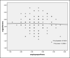 Impact of Human Resource Practices On Organizational Performance In Education Sector