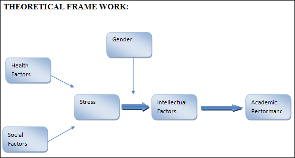 thesis on stress management and work performance Impact of stress on employees job performance in business sector of pakistan   measures of job stress and job performance one  work the stress at workplaces.