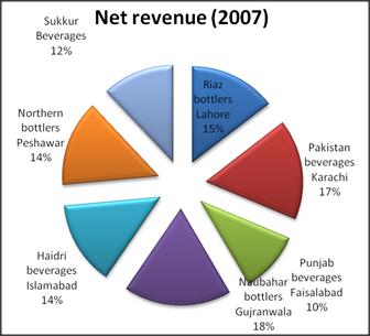 Pepsi Strategic Management Project Report - Bohat ALA