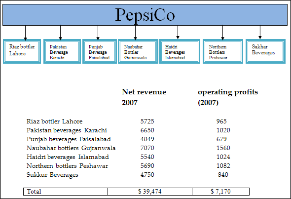 channel distribution of pepsico in india It distributes its branded products through multi channels such as direct stores, broker warehouses, food service centers and vending machines pepsico in india pepsico entered india in 1988 and concentrated on three focus areas the strong distribution.