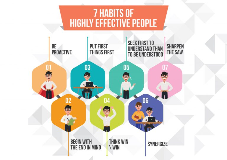 7 Habits Of Highly Effective People Summary Book By Stephen Covey