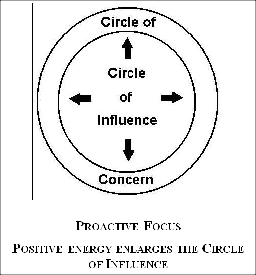 7 Habits Of Highly Effective People Summary Over View By Stephen Covey