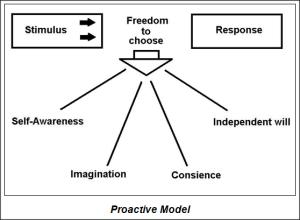 Proactive model
