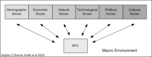 KFC Marketing Strategies