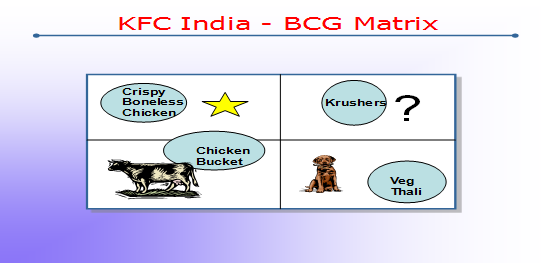 bcg matrix cadbury india Bcg matrix of cadbury pdf, aditya birla group bcg matrix in  project on self appraisal of employees in icici bank in india  bisleri bcg matrix.