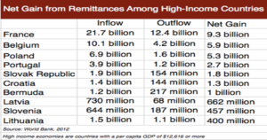 Impact of Foreign Remittance on Economic Growth
