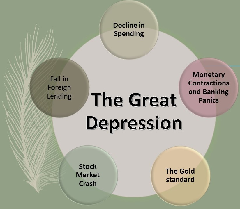what caused the great deppression essay But never did it suffer an economic illness so deep and so long as the great depression of the 1930s economists have argued ever since as to just what caused it but it's safe to say that a bunch of intertwined factors contributed.