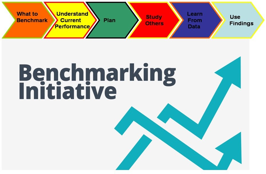 analyze the relationship between tqm and benchmarking
