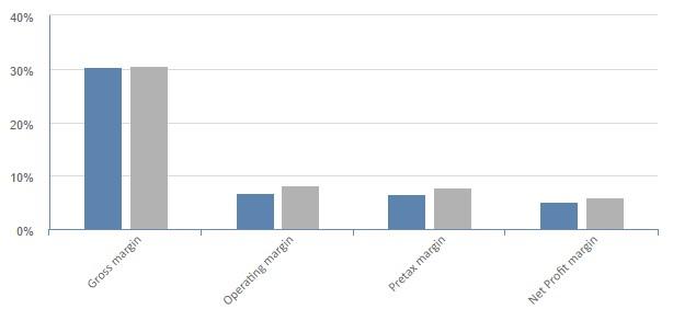 Wesfarmers financial analysis