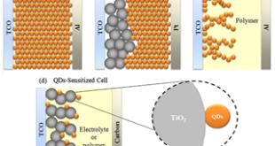 Quantum Dot Solar Cell (QDS)