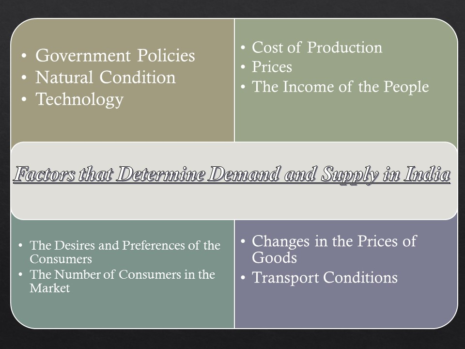 factors that determine demand and supply These other factors determine the position or level of demand curve of a commodity it may be noted that when there is a change in these non-price factors, the whole curve shifts rightward or leftward as the case may be.