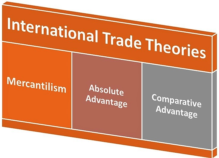 an analysis of the international trade theory of mercantilism International trade is the exchange of capital, goods, and services across international borders or territories in most countries, such trade represents a.