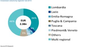 Milan Real Estate Industry Research Analysis