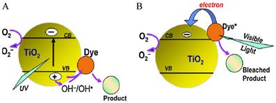Molecular Linker to Quantum Dots Sensitized Solar Cells