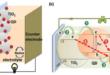 Preparation of Quantum Dot Solar Cell - QDs