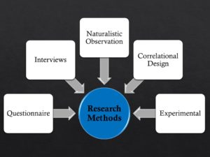 Non-Experimental Research Methods in Psychology