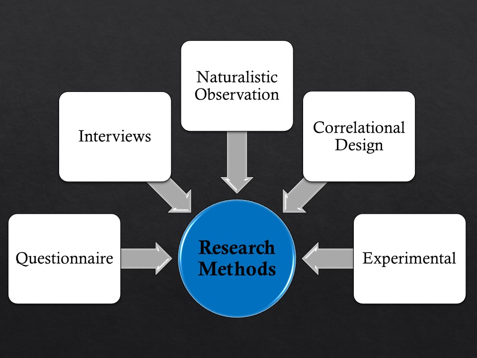 methodology types of research methods 1 research methods basic concepts & methods sbcm#19 dr ahme-refat ag refat 2013 18 types of research drahmed-refat ag refat wwwslidesharenet/ahmedrefat 18 42 action research action research is a style of research, rather than a specific methodology.