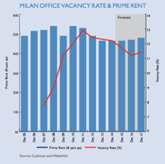 Milan Real Estate Industry Research Analysis