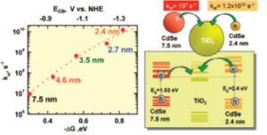 Molecular Linkers to QDs Sensitised Solar Cells