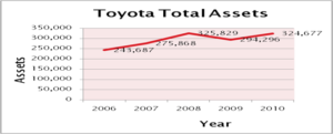 Strategic Comparison Report Between Honda and Toyota