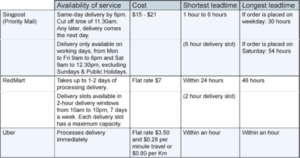Zalora Supply Chain Operations Management Project