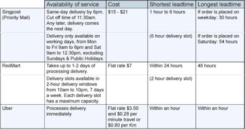 Zalora Supply Chain Operations Management Project - Bohat ALA
