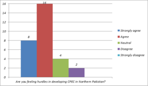 China Pakistan Economic Corridor (CPEC)