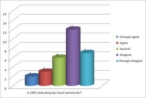 China Pakistan Economic Corridor (CPEC)
