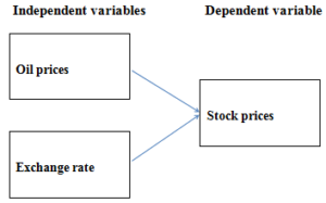 Impact of Macroeconomic Variables on Stock Prices