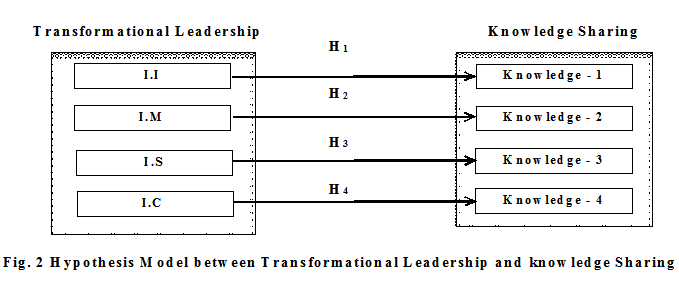 Effects of Transformational Leadership on Organizational Knowledge And Innovation