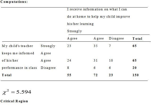 The Effect Of Parental Involvement In The Academic Achievement Of Their Children