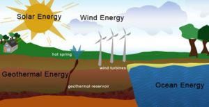 Macedonia Ohio Sources of Energy