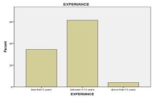 Factors Affecting Employee Performance