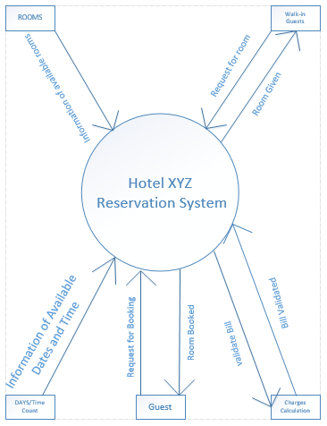 Hotel reservation system data flow diagram user case diagram context level diagram hotel reservation system ccuart Images