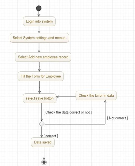 Medical laboratory management system system analysis and design medical laboratory management system ccuart Images