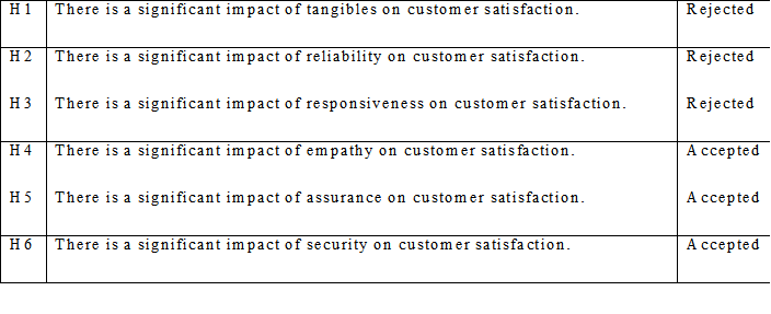 The Impact Of Service Quality Of Automatic Teller Machines (ATM's) On Customer Satisfaction