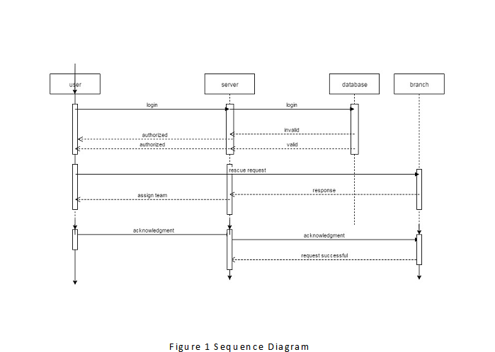 Ambulance management system design android app sequence diagram ccuart