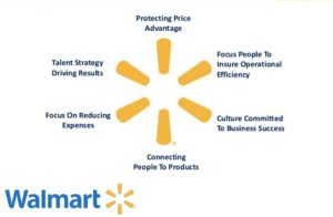 strategic analysis of walmarts advantages in its environment In part two of our series we visit the external analysis of discount department stores, the industry walmart is classifies as external analyis wal-mart current macro-environment the external environment influences the decisions managers have to make to continue the longevity of their company.