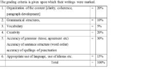 Improving Creative Writing Skills At Secondary Level