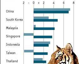 Asian Financial Crisis Causes and Effects