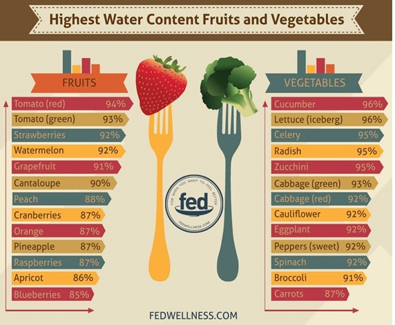 Water content in fruits and veg