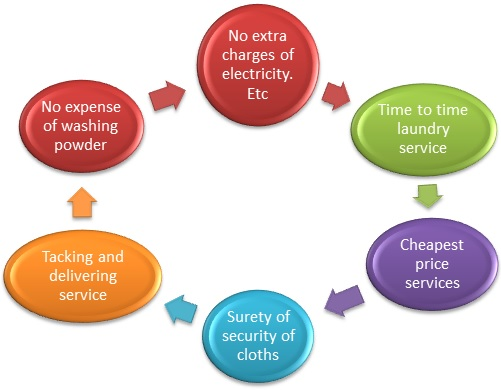 Laundry Business Plan | New Business Plan | Bohatala com