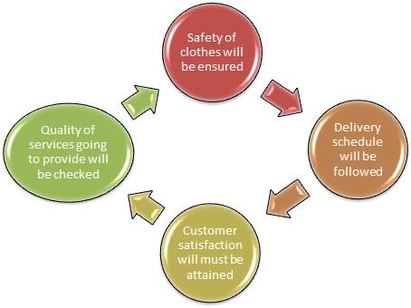 laundry service business plan